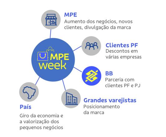 MPE Week